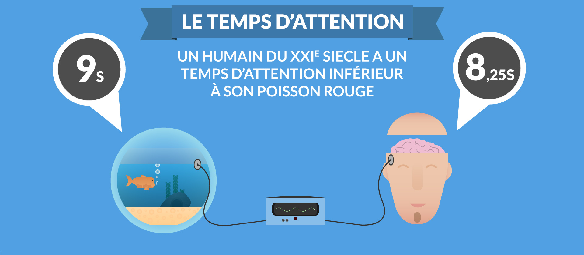 temps attention