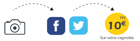 partage print facebook twitter
